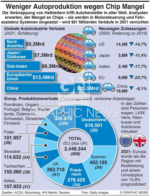Verknappung bei Auto Mikrochips  infographic