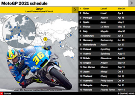 MOTOGP: Season schedule 2021 Interactive infographic
