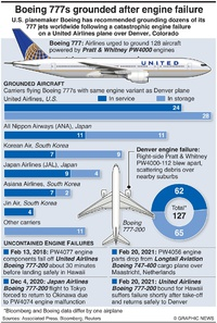 AVIATION: Boeing 777 grounding infographic