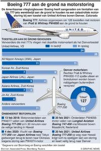 LUCHTVAART: Boeing 777 aan de grond infographic