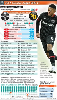 SOCCER: UEFA Europa League Last 32, 2nd leg, Feb 25 infographic