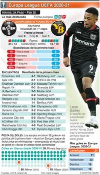 SOCCER: Dieciseisavos Europa League UEFA, 2da fase, Feb 25 infographic