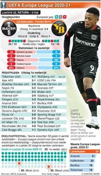 VOETBAL: UEFA Europa League Laatste 32, return, 25 feb infographic