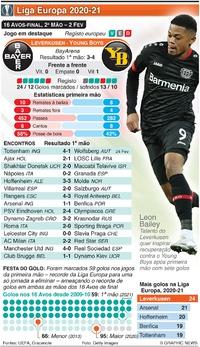 FUTEBOL: Liga Europa, 16 Avos-final, 2ª mão, 25 Fev infographic