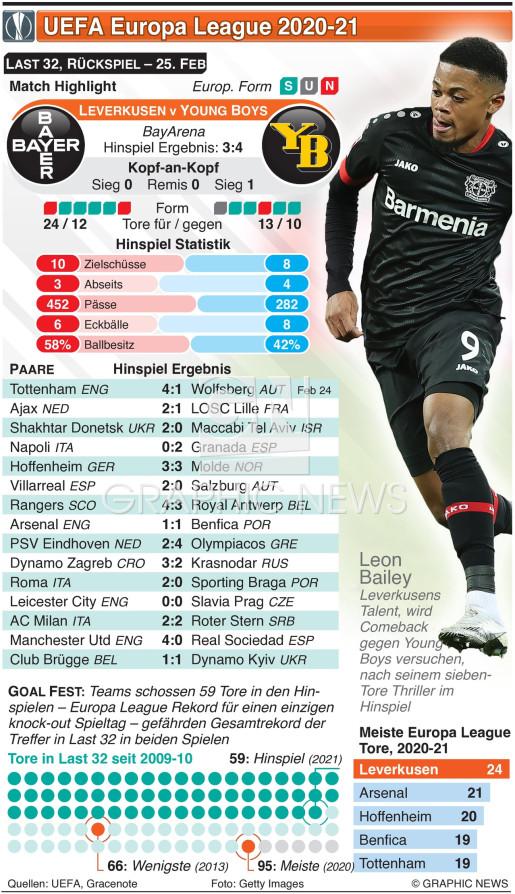 UEFA Europa League Last 32,Rückspiel, 25. Feb infographic