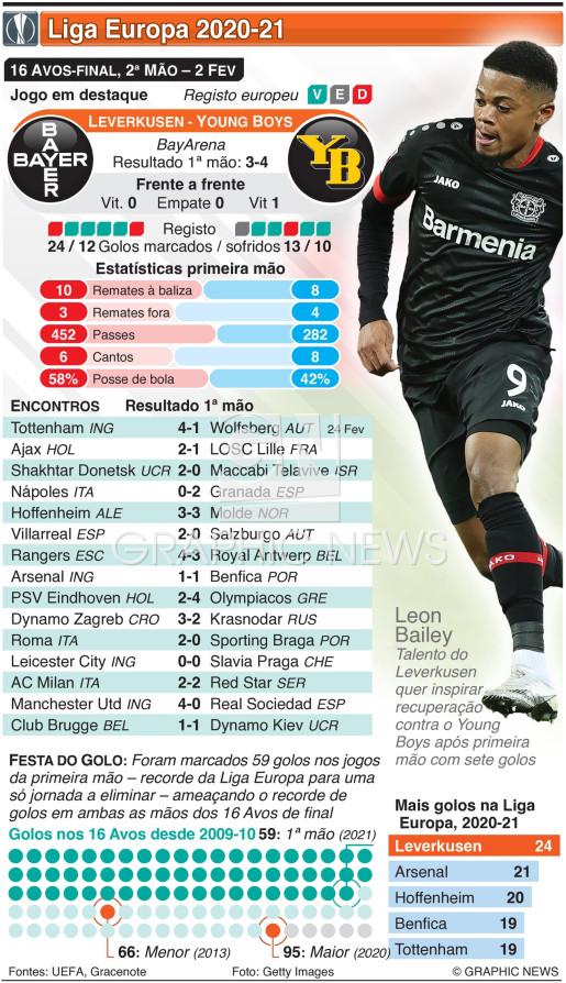 Liga Europa, 16 Avos-final, 2ª mão, 25 Fev infographic