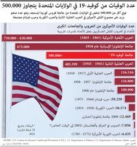 صحة: عدد الوفيات من كوفيد19- في الولايات المتحدة يتجاوز 500.000 infographic