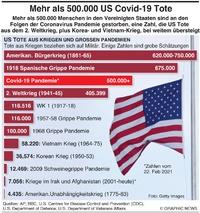 GESUNDHEIT: Mehr als 500.000 Virustote in US infographic
