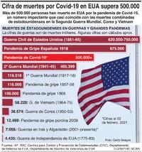 SALUD: Más de 500.000 muertes por el virus en EUA infographic