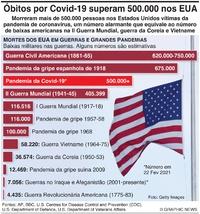 SAÚDE: Mais de 500.000 óbitos nos EUA por Covid-19 infographic