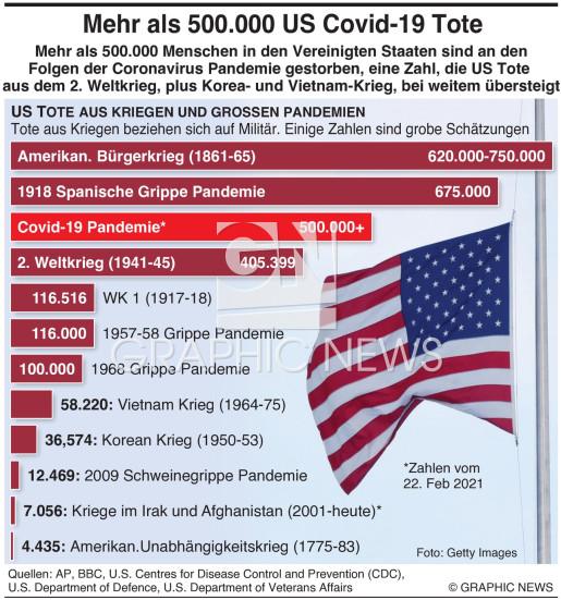 Mehr als 500.000 Virustote in US infographic
