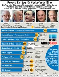 WIRTSCHAFT: Hedgefonds Elite macht $20,1Mrd Gewinn infographic