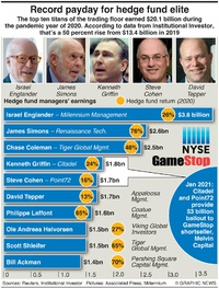 BUSINESS: Hedge fund elite earn $20.1bn infographic