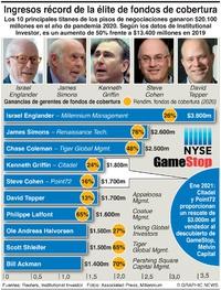 NEGOCIOS: La élite de los fondos de cobertura ganó $20.100m infographic