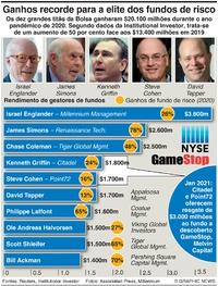 NEGÓCIOS: Elite dos fundos de risco ganha $20.100m infographic