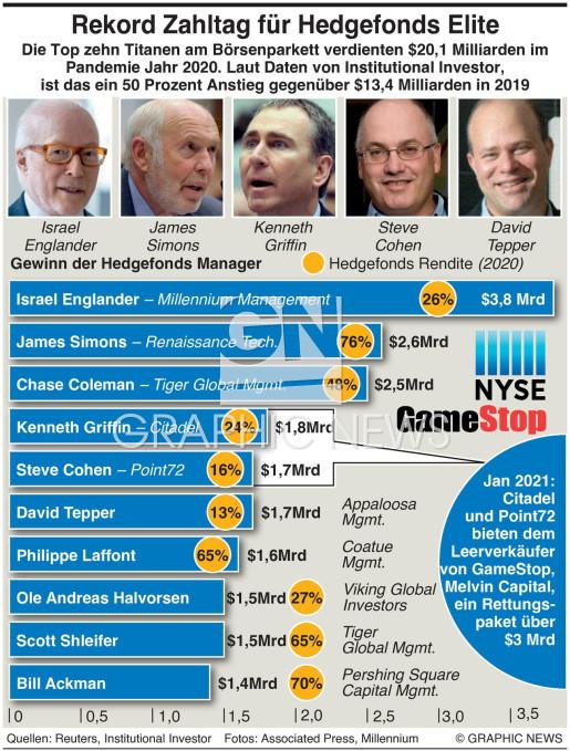 Hedgefonds Elite macht $20,1Mrd Gewinn infographic