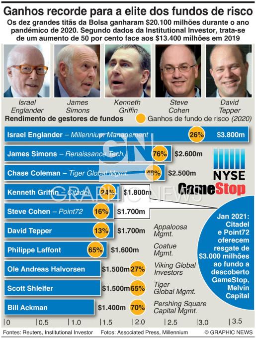 Elite dos fundos de risco ganha $20.100m infographic