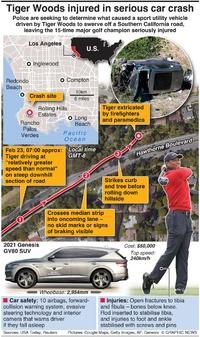 PEOPLE: Tiger Woods car crash infographic