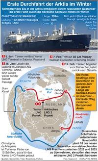 WIRTSCHAFT: Erste Durchfahrt der Arktis im Winter infographic