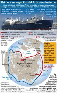 NEGOCIOS: Primera navegación del Ártico en invierno infographic