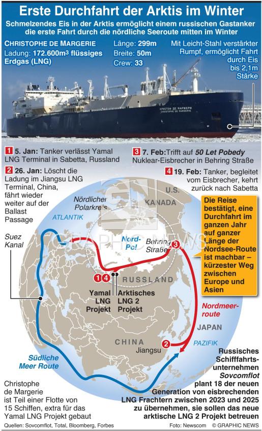 Erste Durchfahrt der Arktis im Winter infographic