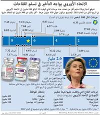صحة: الاتحاد الأوروبي يواجه التأخير في تسلم اللقاحات infographic
