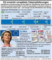 HEALTH: EU verspätete Vakzine Lieferungen infographic