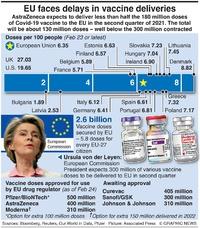 HEALTH: EU vaccine delays infographic