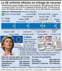 SALUD: Demoras en vacunas para la UE infographic