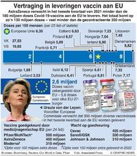 GEZONDHEID: EU vaccin vertraagd infographic