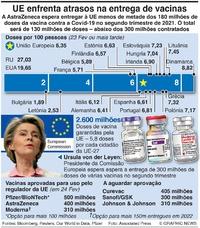 SAÚDE: Atrasos na vacinação na UE infographic