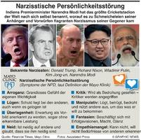 GESUNDHEIT: Narzisstische Persönlichkeitsstörung  infographic