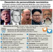 SAÚDE: Desordem da personalidade narcisística infographic
