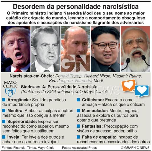 Desordem da personalidade narcisística infographic