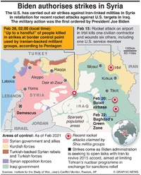 MILITARY: U.S. strikes Iran-backed militias in Syria infographic
