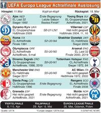 FUSSBALL: EL Achtelfinale Auslosung infographic