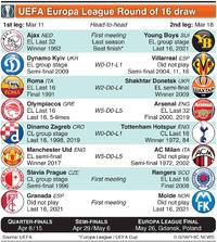 SOCCER: UEFA Europa League Last 16 draw infographic