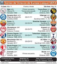 SOCCER: Sorteo de Octavos de Europa League UEFA  infographic