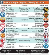 VOETBAL: UEFA Europa League Trekking 8e finale infographic