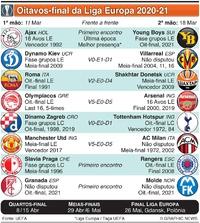 FUTEBOL: Sorteio dos Oitavos de final da Liga Europa infographic
