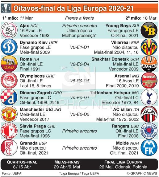 Sorteio dos Oitavos de final da Liga Europa infographic