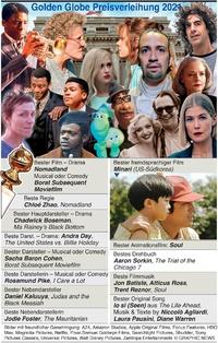 FILME: Golden Globes Sieger 2021 infographic