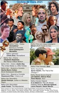 CINEMA: Vencedores dos Globos de Ouro 2021 infographic