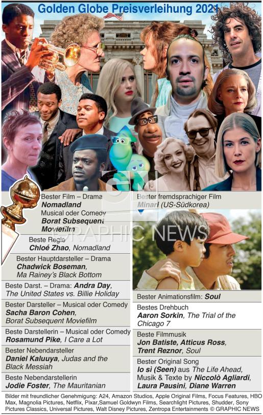 Golden Globes Sieger 2021 infographic