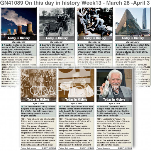 On this day March 28-April 3,  2021 (week 13) infographic