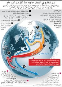 مناخ: تيار الخليج في أضعف حالاته منذ أكثر من ألف عام infographic