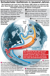 KLIMA: Schwächster Golfstrom in 1000 Jahren infographic