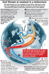 CLIMATE: Gulf Stream at weakest in a millennium infographic