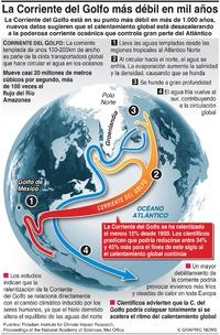 CLIMA: La Corriente del Golfo más débil en mil años infographic