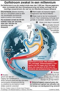 KLIMAAT: Golfstroom het zwakst in een millennium infographic